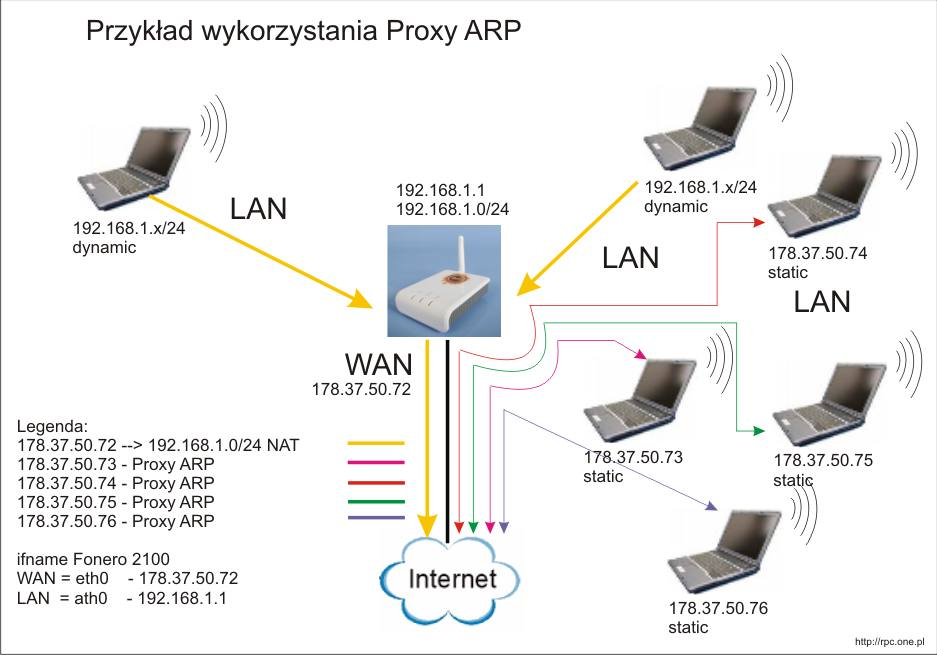 openwrt_proxyarp